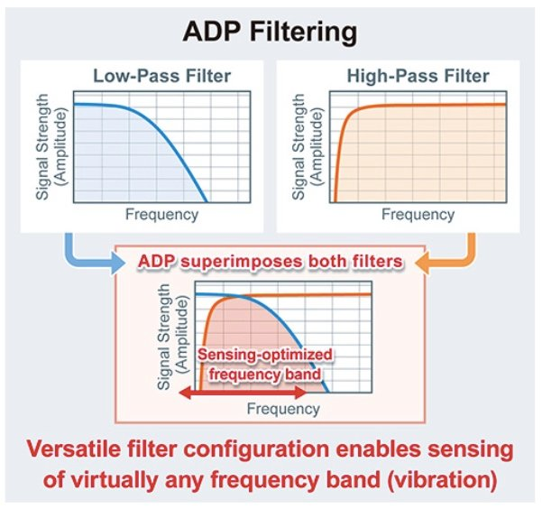 ADP filtering