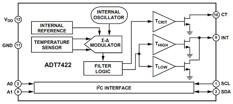 ADT7422 block diagram