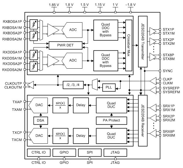 New RF-Sampling Transceivers From TI Feature Industry's Widest