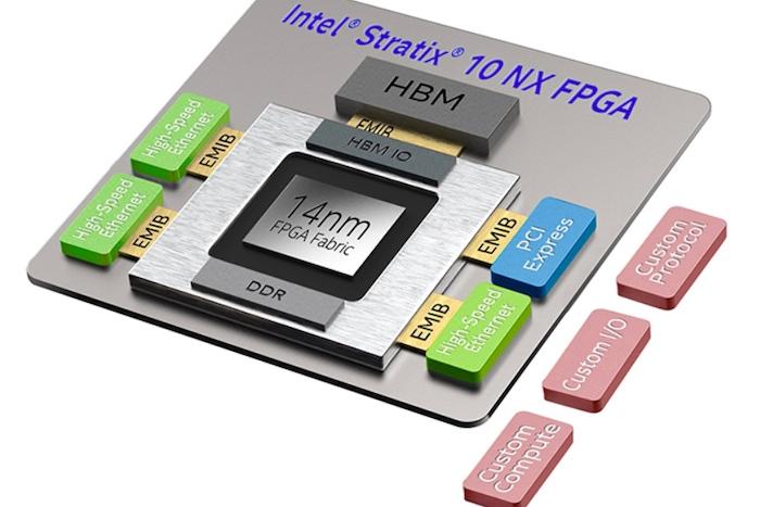 Intel's AI-optimized FPGA