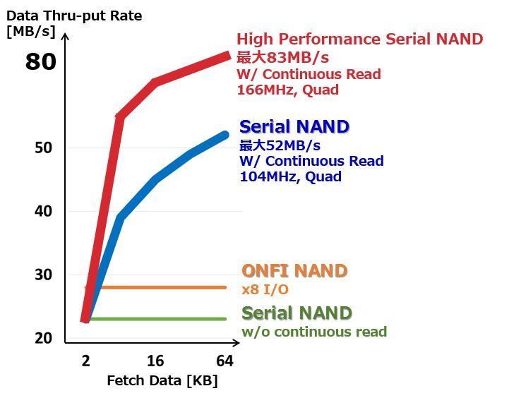 in the past, SPI NOR has offered faster read speeds than serial NAND.