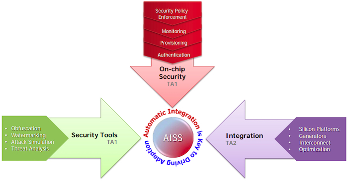 AISS focuses on on-chip security, integration, and security tools