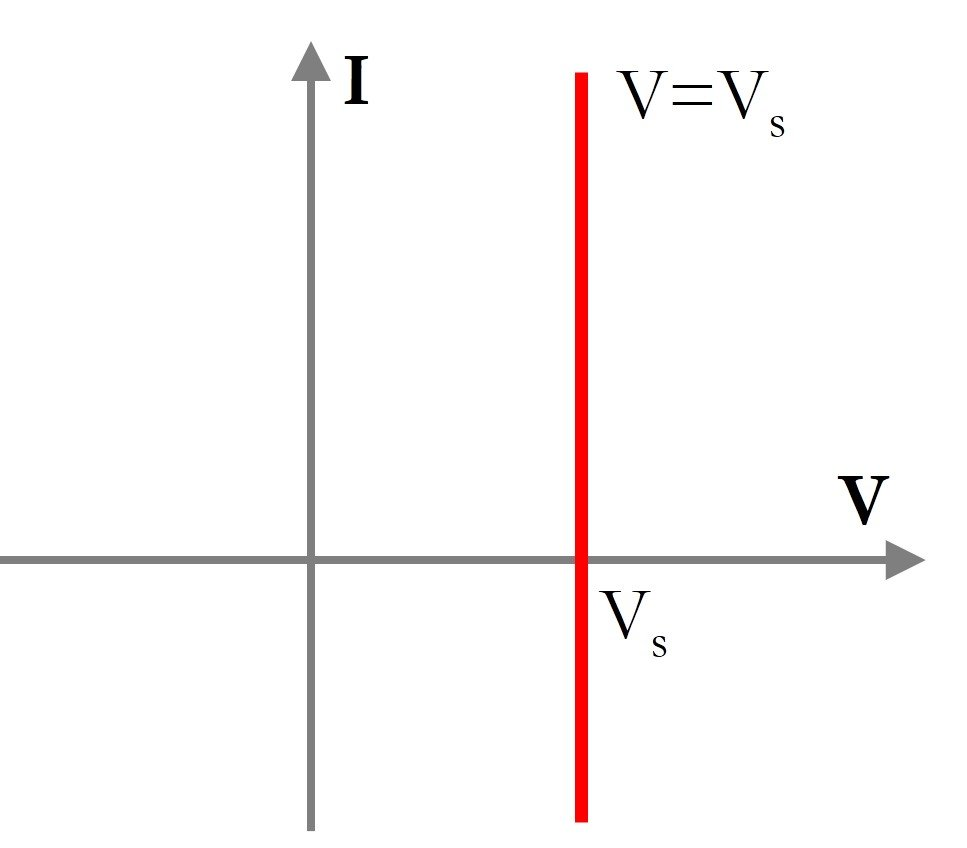 Understanding Current Voltage Curves How An Inductor Can Work In A Circuit This Figure Is Helpful 3 The I V Curve Of Ideal Source Straight Line Parallel To Axisie Regardless Passing Through