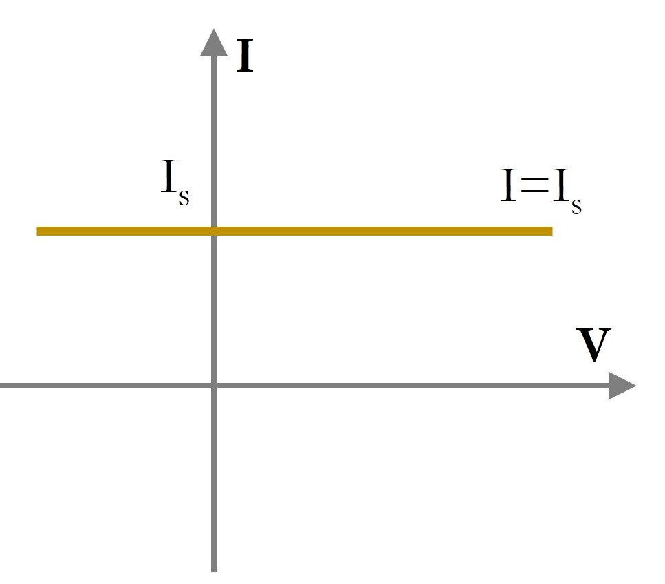 Understanding Current Voltage Curves In Parallel Circuits The Total Flowing From Cell I V Curve Of An Ideal Source Is A Straight Line To Axis Ie Same Regardless