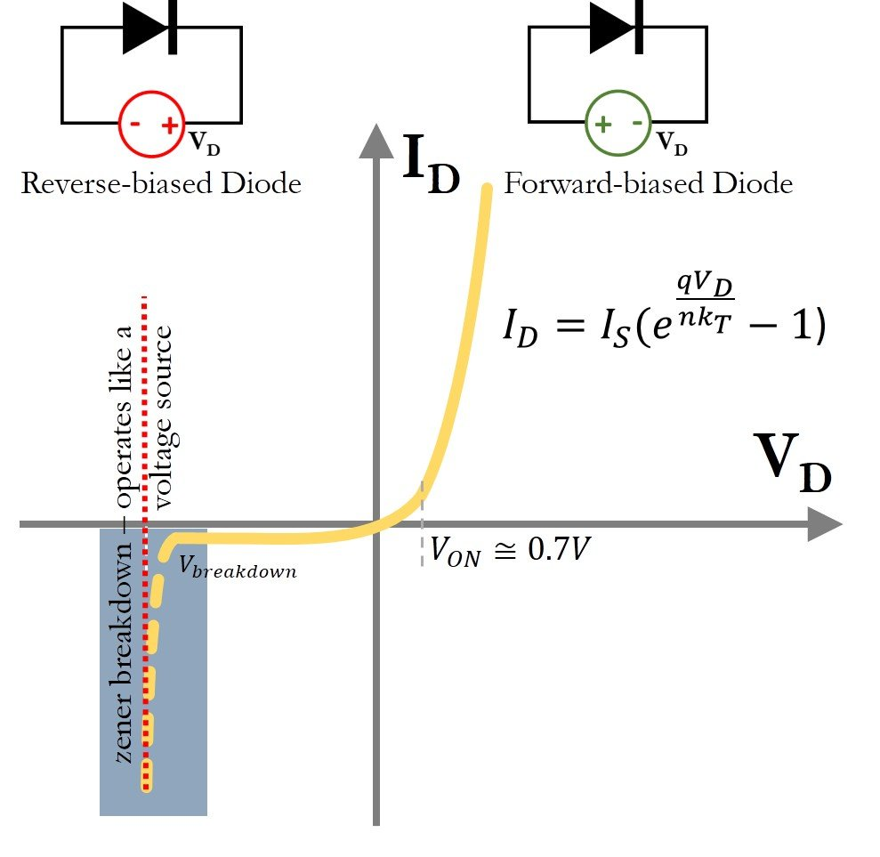 Current Versus Voltage Curve For A Diode The Solid Line Is That Described By Shockley Equation Highlighted Area