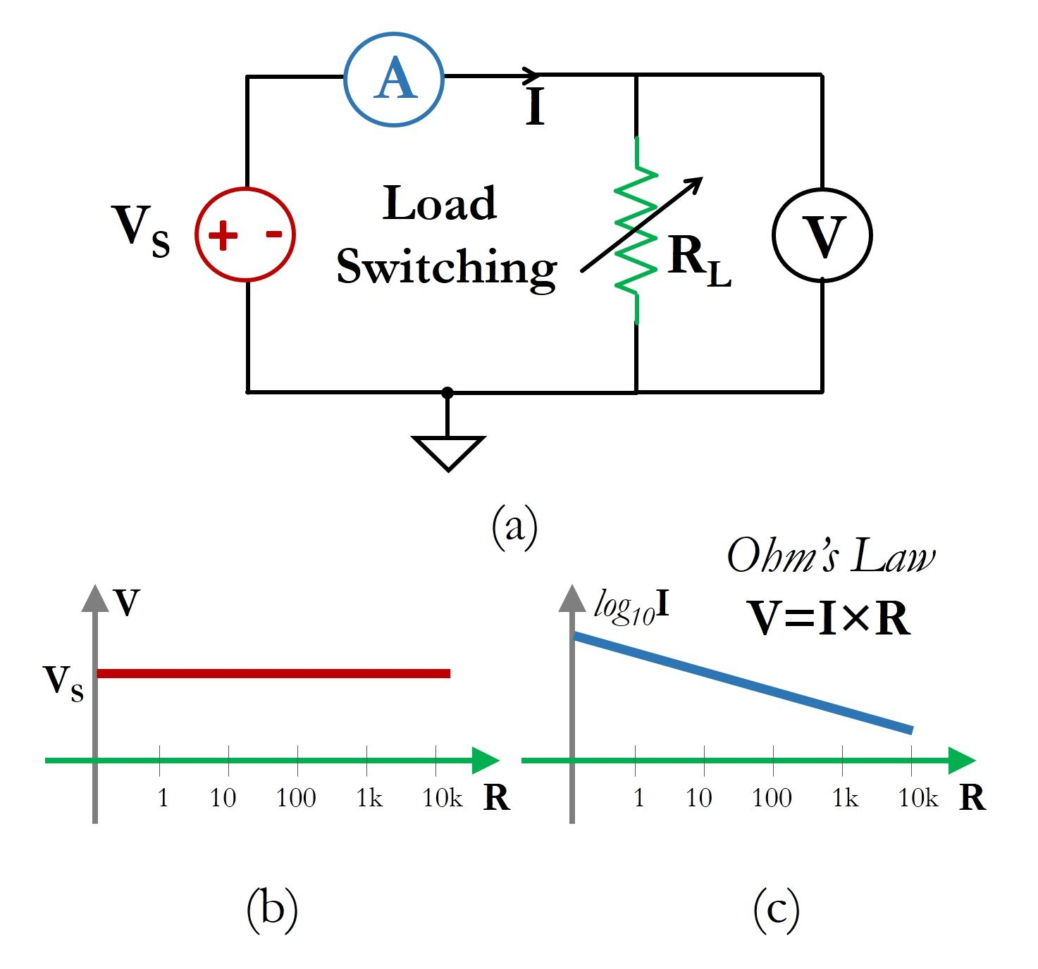 Understanding Current Voltage Curves Uses Of Series Circuits Figure 12 A Schematic Circuit For Load Switching I V Curve Measurements Shown Here Is An Example Ideal Source