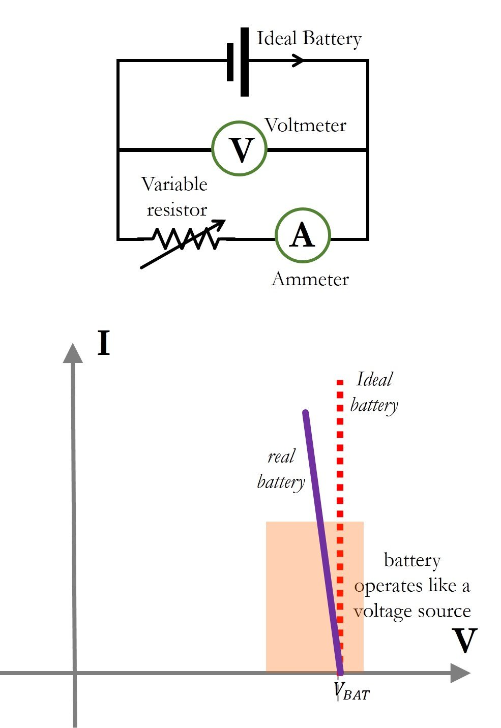 Interpreting Current Voltage Curves Of Different Materials Solar Cell Series Circuits Because The Battery Is A Source Power I V Response Obtained Using Load Switching Schematic Curve Shown