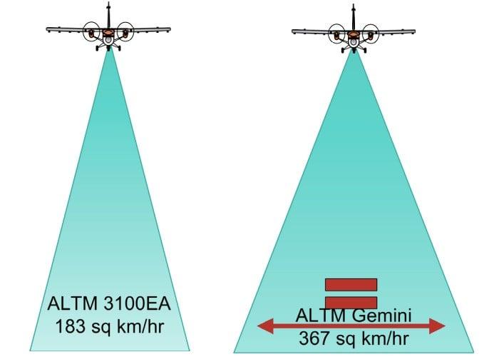 The pulse density and coverage of ALTM 3100EA vs. ALTM Gemini.