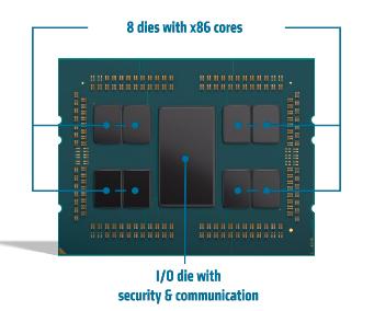 AMD's EPYC 7003 architecture