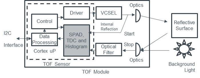 TMF8701 ToF sensor
