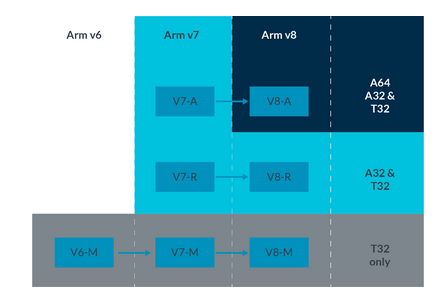 The Arm Architecture Explained