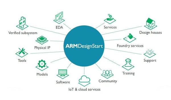 ARM Announces Update to its DesignStart Program for Custom SoC Designers