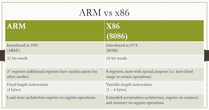 An example of how benchmarking two different architectures, like X86 and ARM, makes it difficult to make a good comparison.