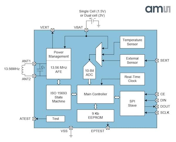 ams Releases New Data-Logging NFC Sensor Tag - News
