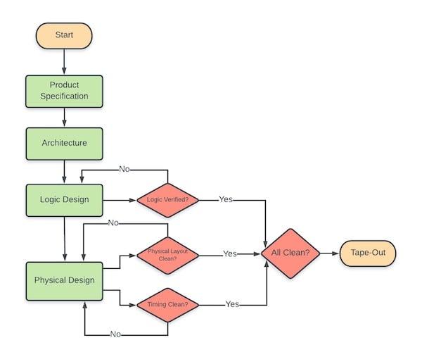 An example of an ASIC design flow.