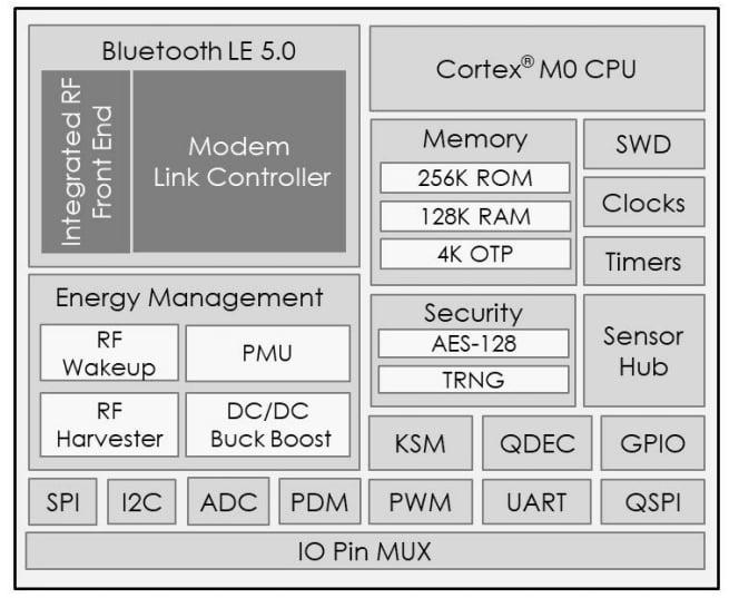 ATM3201/ATM3221 architecture