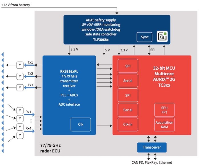A block diagram of Infineon's existing 77 GHz MMIC radar transceiver IC (RASIC)