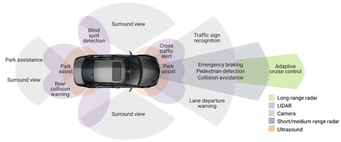 A complete vision of an advanced driver-assistance system