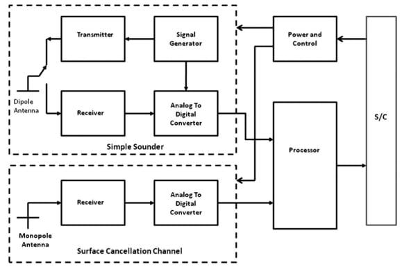 A conceptual block diagram of the MARSIS system
