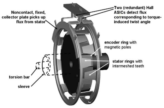 A contactless torque-sensing mechanism based on a hall effect sensor