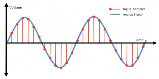 A digital sampling of analog signals