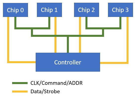 A double-T architecture for DDR layout and routing