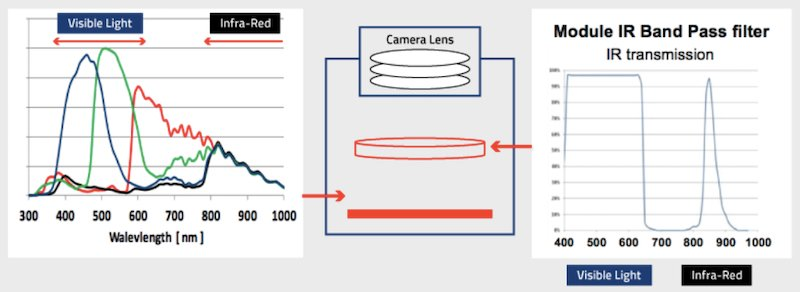 A dual band-pass filter and a dual focal lens are required to capture both visible and IR images