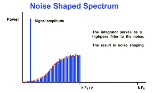 A noise-shaped spectrum
