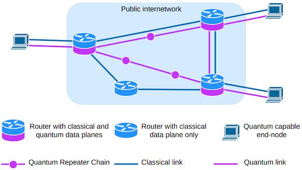 A quantum network stack