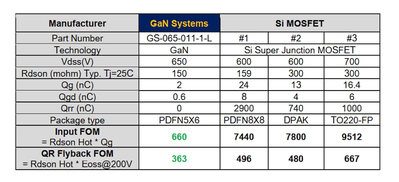 A side-by-side comparison of important parameters of a GaN device with three typical MOSFETs