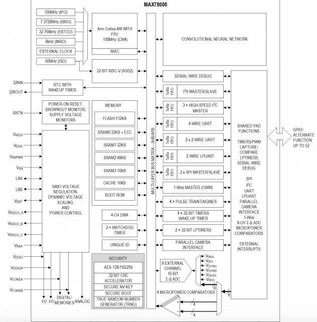 A simplified block diagram of MAX78000