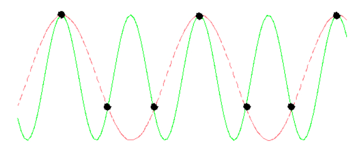 A sine wave sampled at a rate of 1½ times each cycle