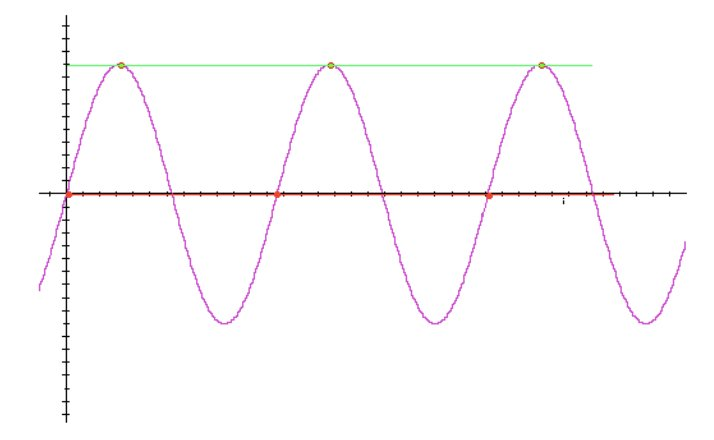 A sine wave sampled at a rate of once each cycle