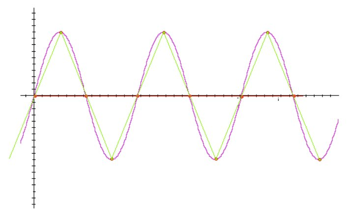 A sine wave sampled at a rate of two times each cycle