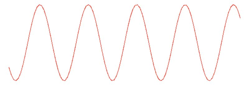 A sine wave to be sampled