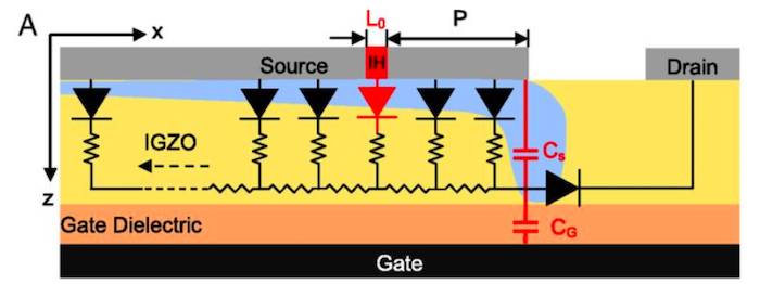 A source-gated transistor structure