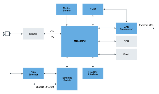 A typical DMS block diagram