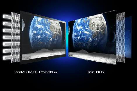 A viewing angle comparison between an LCD display and an OLED display