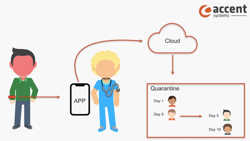 Diagram of how the wristband wirelessly traces contact and reports to the cloud