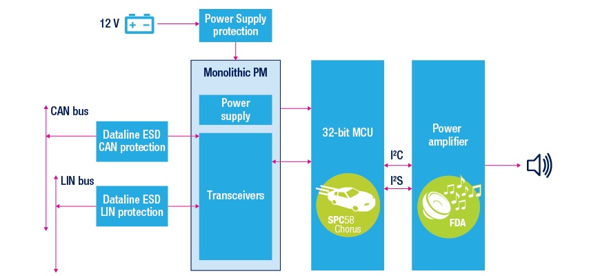 A flow diagram shows what is required to have a robust AVAS system that the car battery powers.
