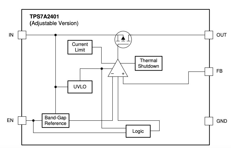 Adjustable version TPS7A24
