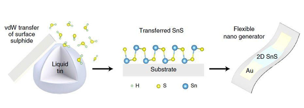 Synthesizing an atomically-thin layer of SnS.