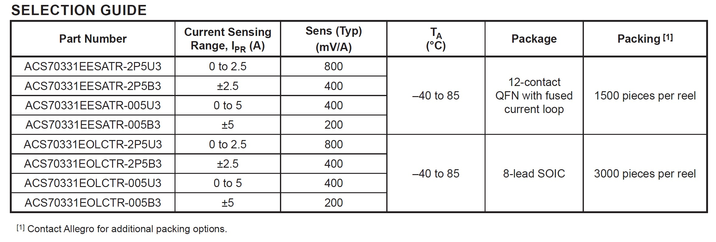Using Gmr Technology A Highly Sensitive Current Measurement Sensor Sensing Circuit Op Amp Take Note That The Sensitivity Level Decreases As Range Increases See Following Figure