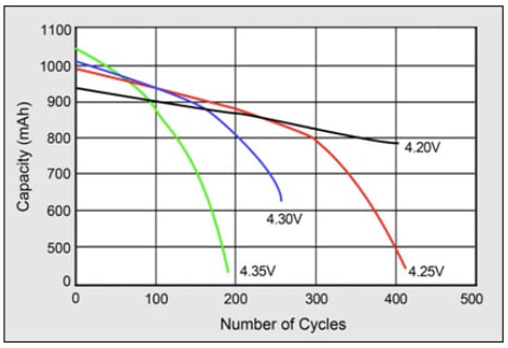 Although a higher charge voltage can increase capacity, it can shorten the Li-ion battery's life cycle and decrease safety