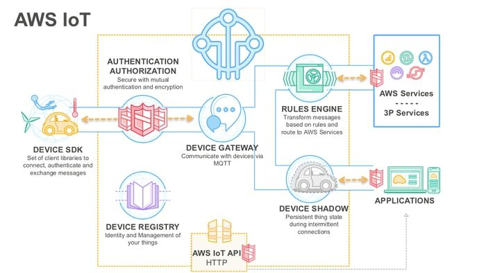 Commercial IoT platforms such as Amazon Web Services (AWS) IoT