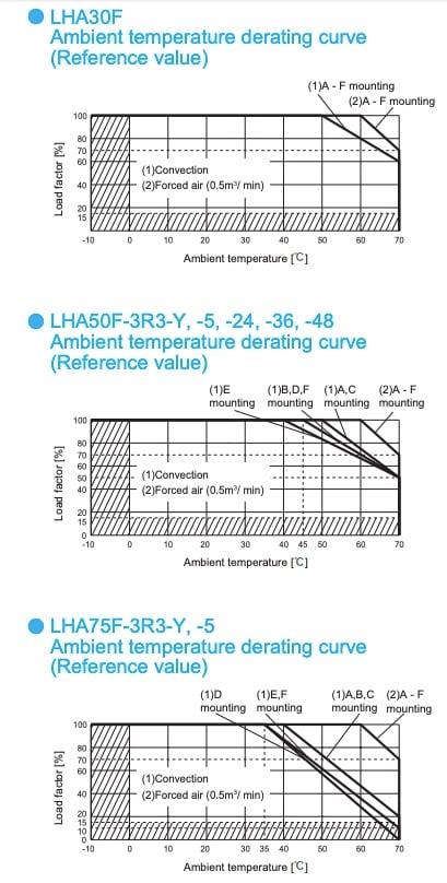 Ambient temperating derating curve (LHA30F, LHA50F, LHA75F)