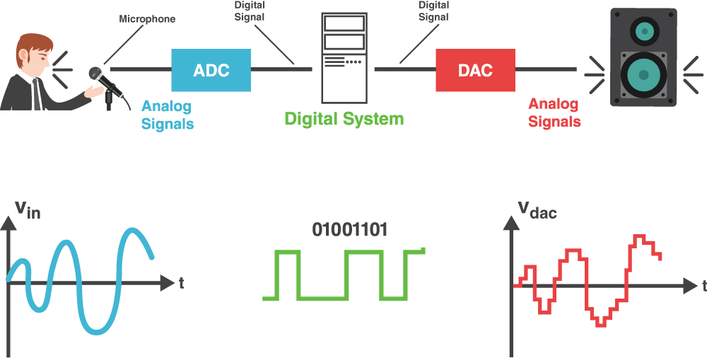 An Introduction To Digital Signal Processing