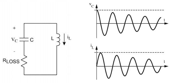 An LC oscillator produces non-ideal signals