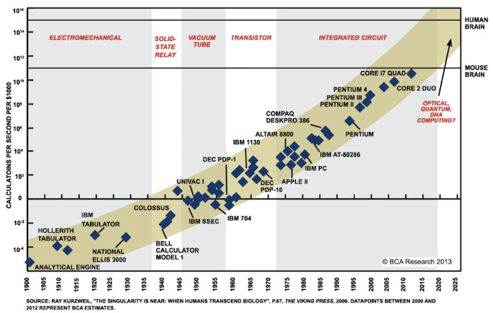 An estimate from 2006 on how Moore's law would progress to 2025