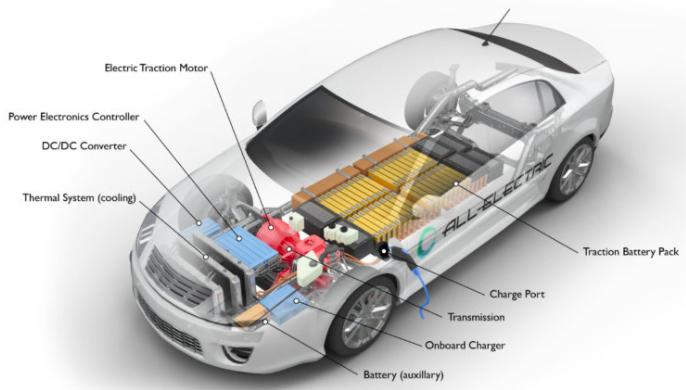 An example of an EV powertrain